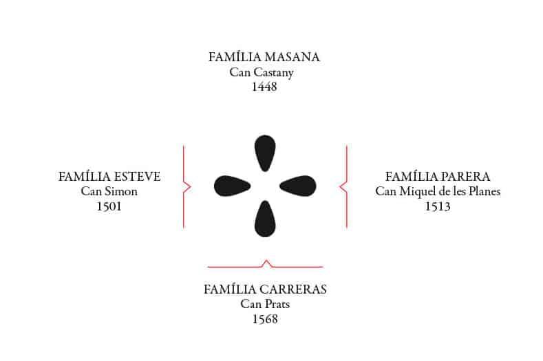 Les quatre llavors de vins el cep